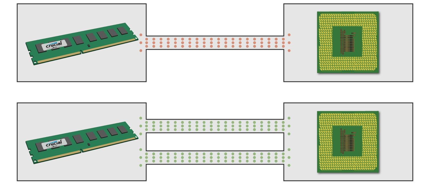 A diagram showing how a memory module communicates with the CPU using both single and dual channels