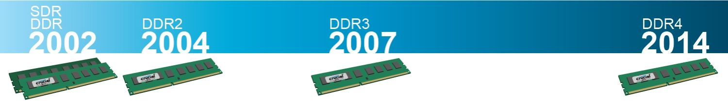 Timeline demonstrating the evolution in RAM technology from 2002 to 2014