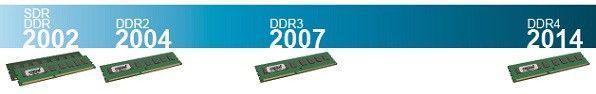 Frise chronologique présentant l'évolution des technologies de RAM de 2002 à 2014